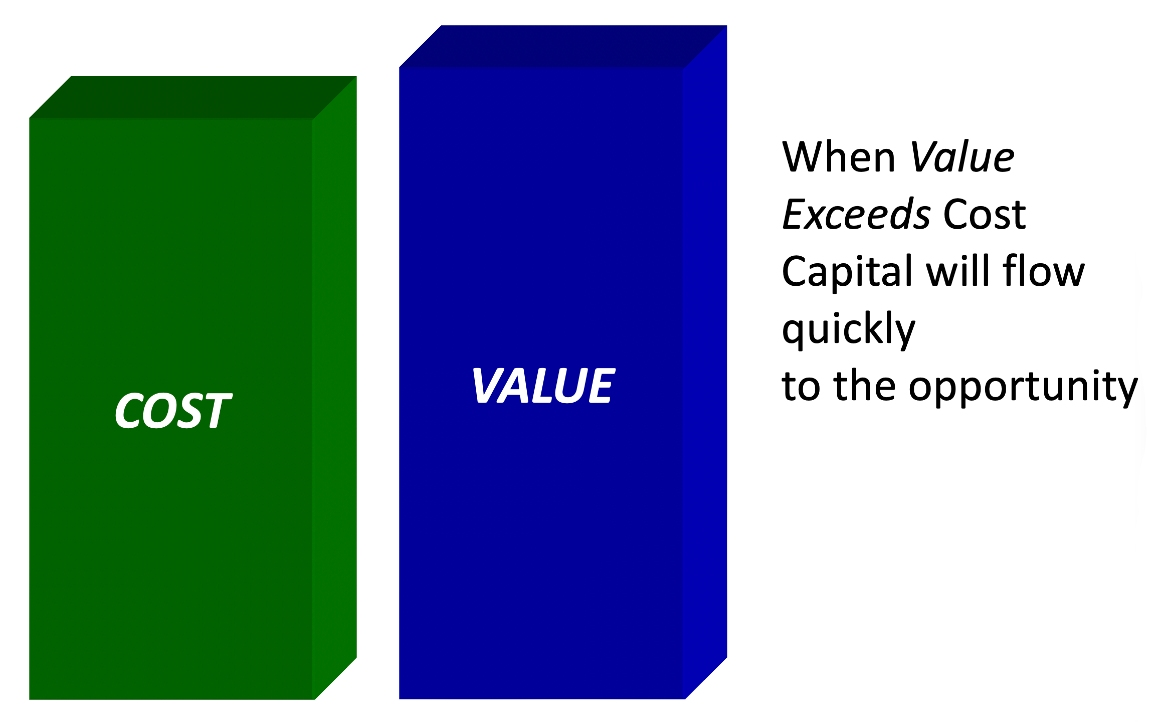 Fig. 2. Cost-Value Relationship (i): When values exceed costs, developers or the private sector proceed without requiring public sector support or incentives. (Source: Donovan Rypkema)