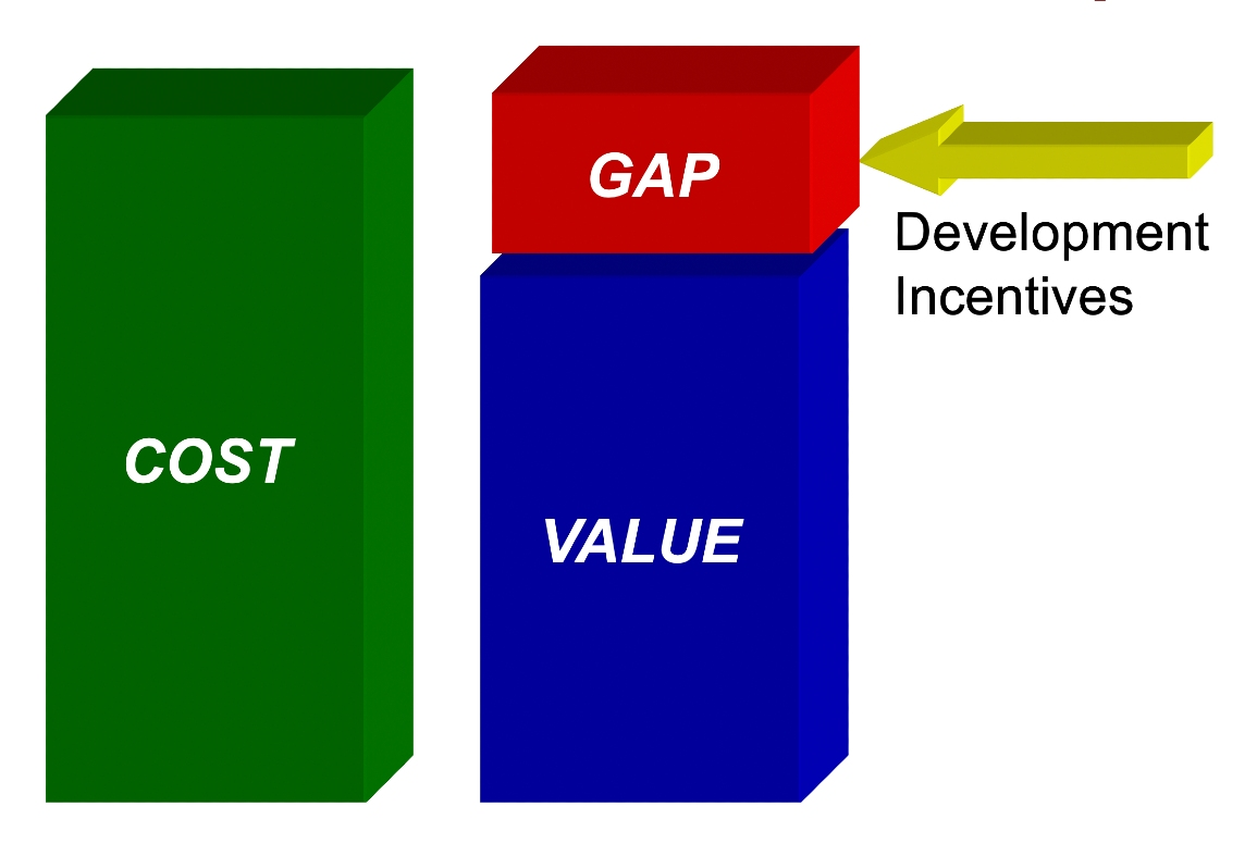 "Fig. 3. Cost-Value Relationship (ii) :  When costs exceed values resulting in a ""gap"", this gap is closed through assistance such as incentives. (Source: Donovan Rypkema)"