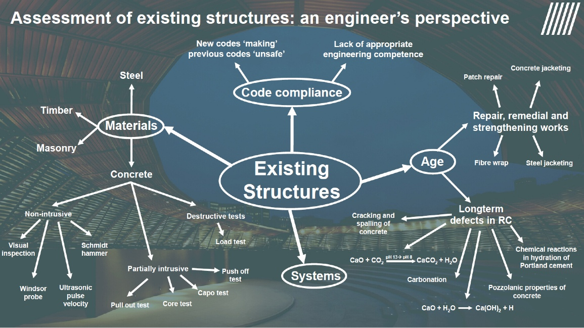 Fig. 2 – Assessment of existing structures: an engineer's perspective (Source: Web Structures)