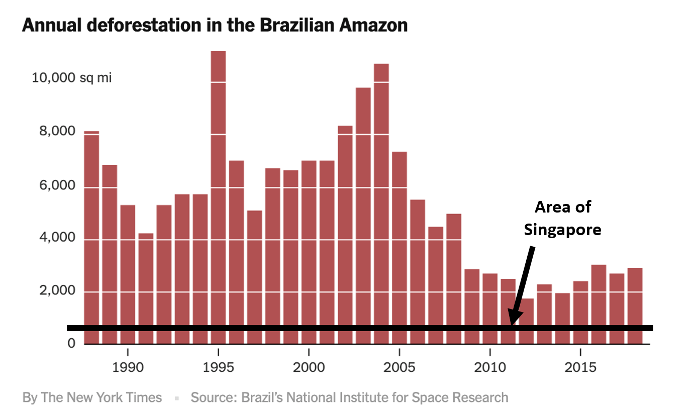 Fig. 3 – Annual deforestation in the Brazilian Amazon in comparison to the entire area of Singapore (Source: Brazil's National Institute for Space Research)
