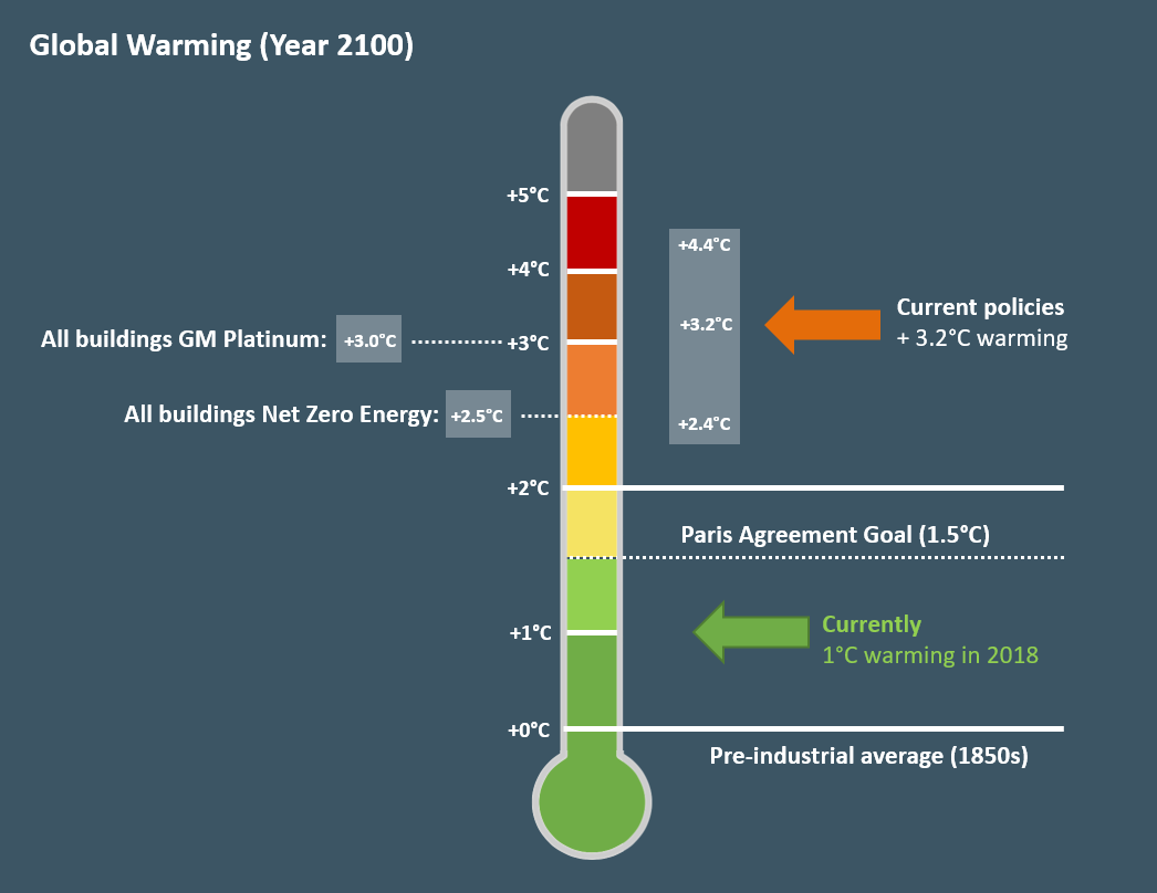 Fig. 4 – Global mean temperature increase by 2100 (Source: Climate Action Tracker Sept 2019 update, Web Earth)